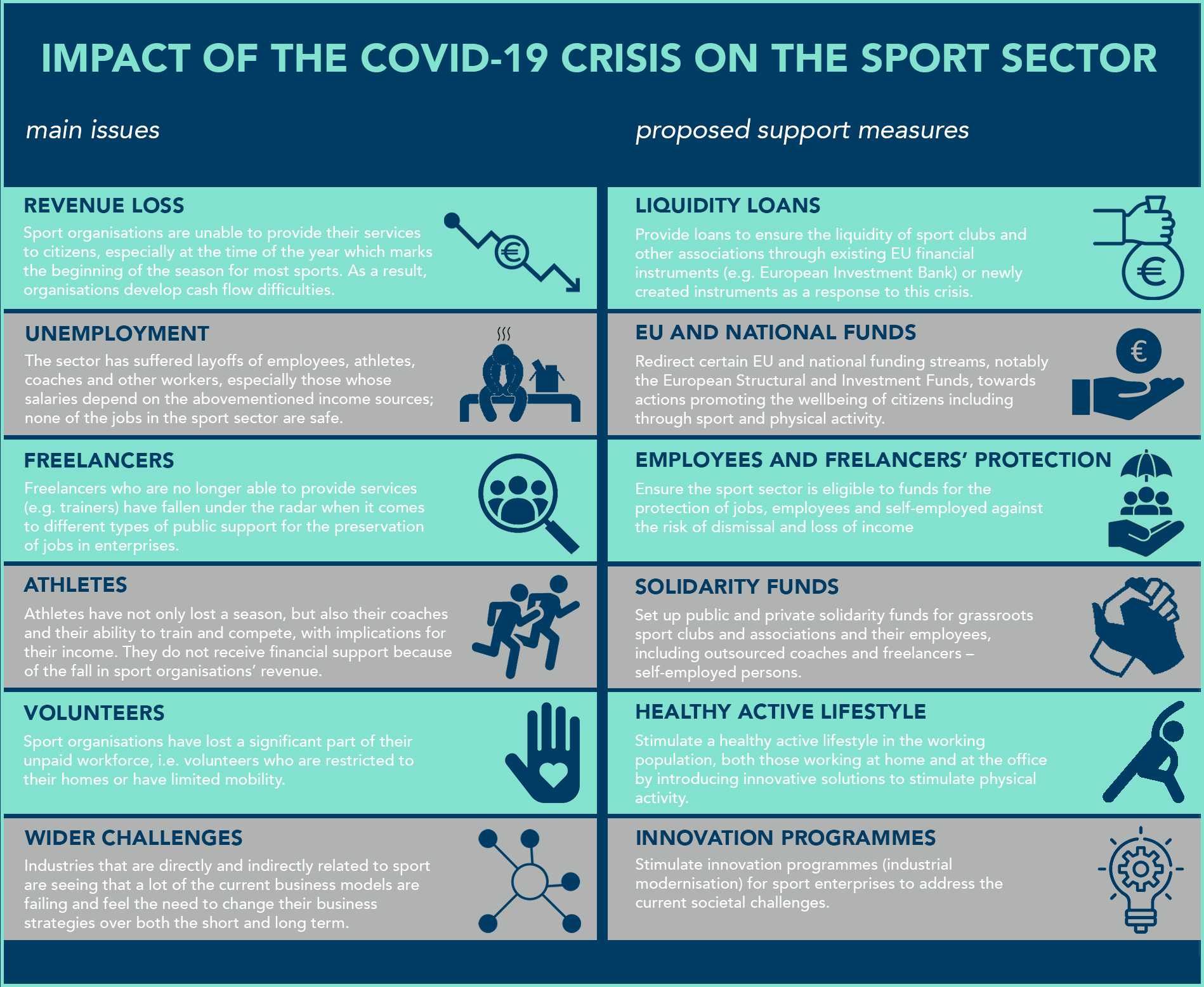 Position paper on the impact of COVID-19 crisis on sport